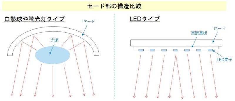 デスクライトのセード構造