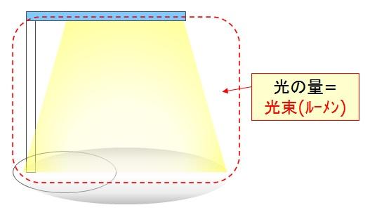 デスクライト 光束