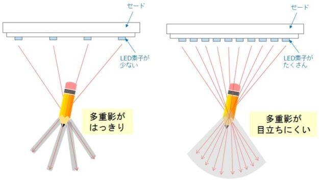 デスクライト多重影-LED密度