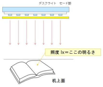 デスクライト 照度説明
