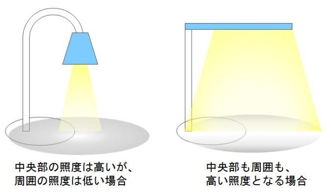 デスクライト 照度-範囲