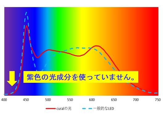 ブルーライト抑制の光