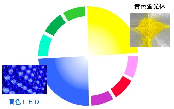青色と黄色で白色