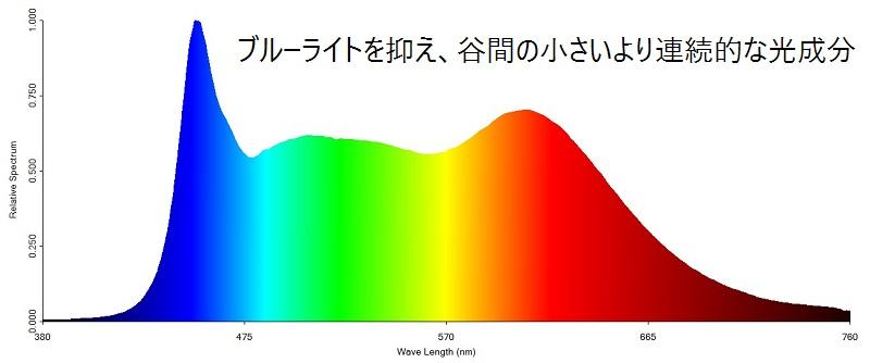 curalのスペクトル
