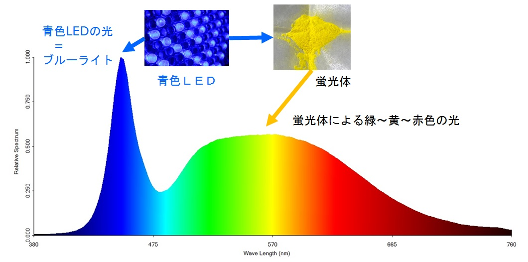 LEDスペクトル
